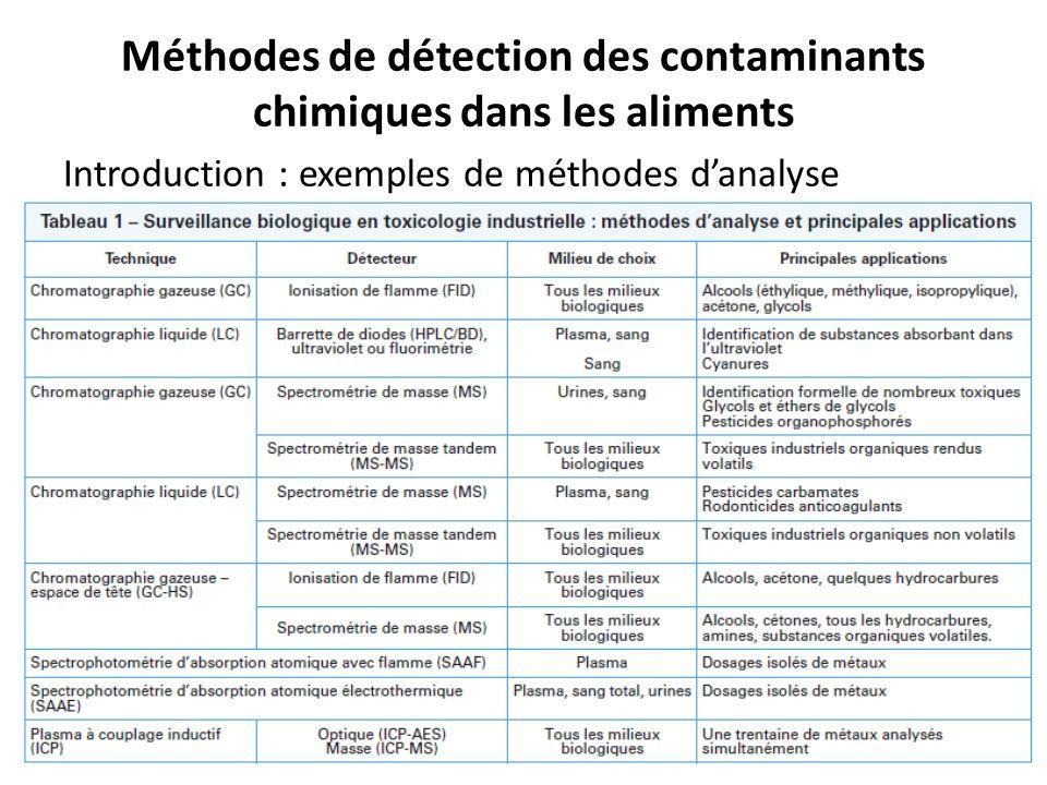 1.Les mycotoxines 1.1.