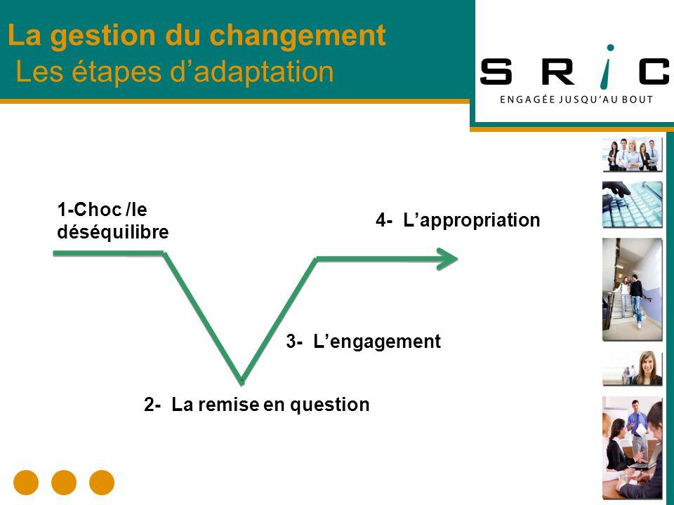 La gestion du changement Les étapes dadaptation 1-Choc /le déséquilibre 2- La remise en question 3- Lengagement 4- Lappropriation