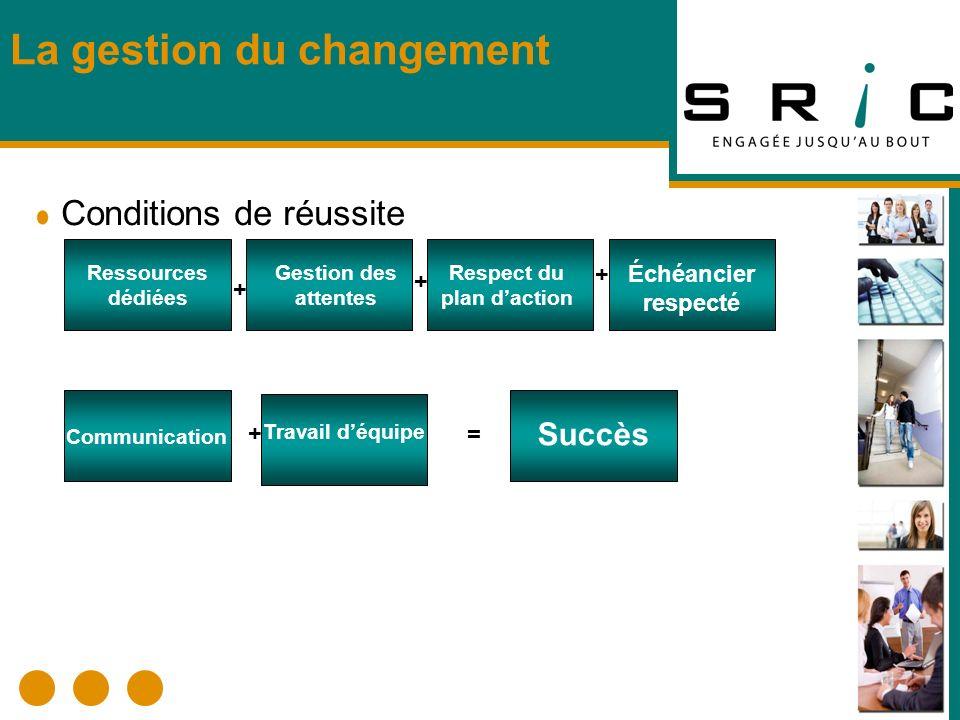La gestion du changement Respect du plan daction Gestion des attentes Échéancier respecté Conditions de réussite + Gestion des attentes Ressources déd
