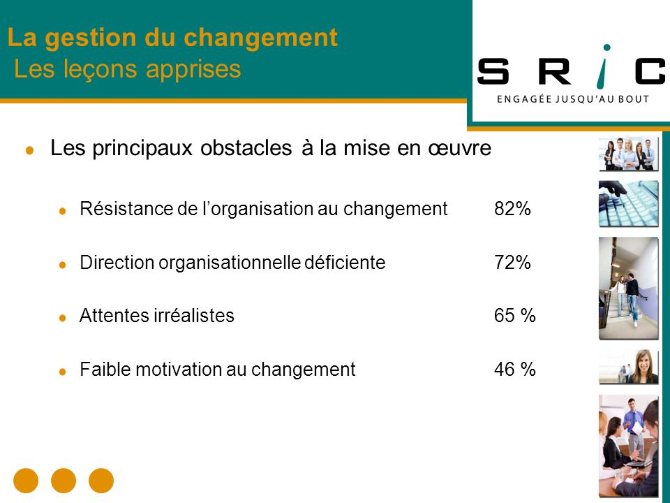 Les principaux obstacles à la mise en œuvre Résistance de lorganisation au changement 82% Direction organisationnelle déficiente72% Attentes irréalist