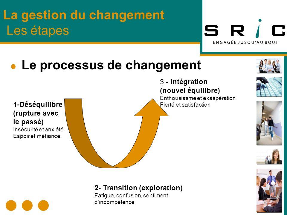 Le processus de changement La gestion du changement Les étapes 1-Déséquilibre (rupture avec le passé) Insécurité et anxiété Espoir et méfiance 2- Tran
