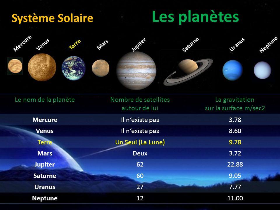 Les planètes Le nom de la planèteNombre de satellites autour de lui La gravitation sur la surface m/sec2 MercureIl nexiste pas3.78 VenusIl nexiste pas8.60 TerreUn Seul (La Lune)9.78 MarsDeux3.72 Jupiter6222.88 Saturne609.05 Uranus277.77 Neptune1211.00 Mercure Venus Terre Mars Jupiter Saturne Uranus Neptune Système Solaire