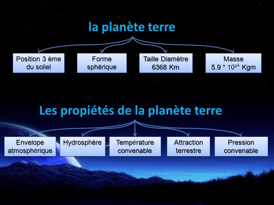 la planète terre Position 3 ème du soliel Position 3 ème du soliel FormesphériqueFormesphériqueMasse 5.9 * Kgm 5.9 * 10² KgmMasse Taille Diamètre 6368 Km Taille Diamètre 6368 Km Les propiétés de la planète terre Envelope atmosphrique atmosphériqueEnvelope HydrosphèreHydrosphèrePressionconvenablePressionconvenableAttractionterrestreAttractionterrestre Temprature Températureconvenable convenable