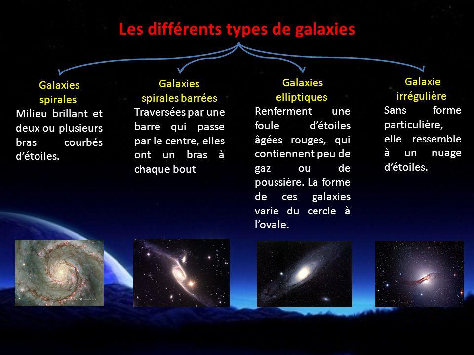 Galaxies spirales Milieu brillant et deux ou plusieurs bras courbés détoiles.