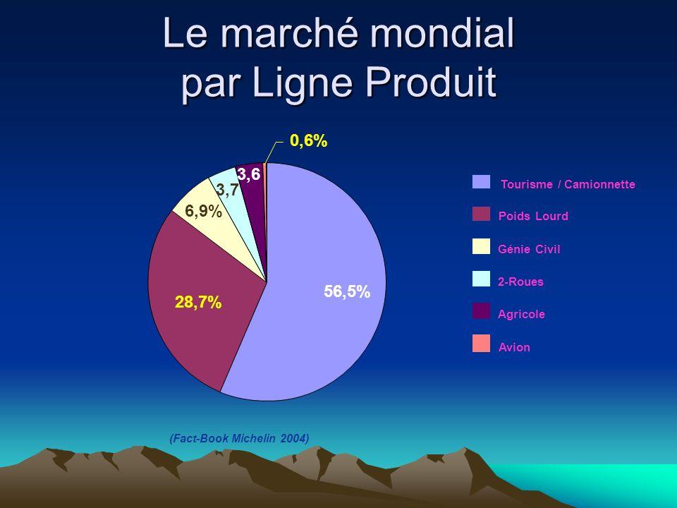 (Fact-Book Michelin 2004) Le marché mondial par Ligne Produit 56,5% 28,7% 6,9% 3,7 3,6 0,6% Tourisme / Camionnette Poids Lourd Génie Civil 2-Roues Agr