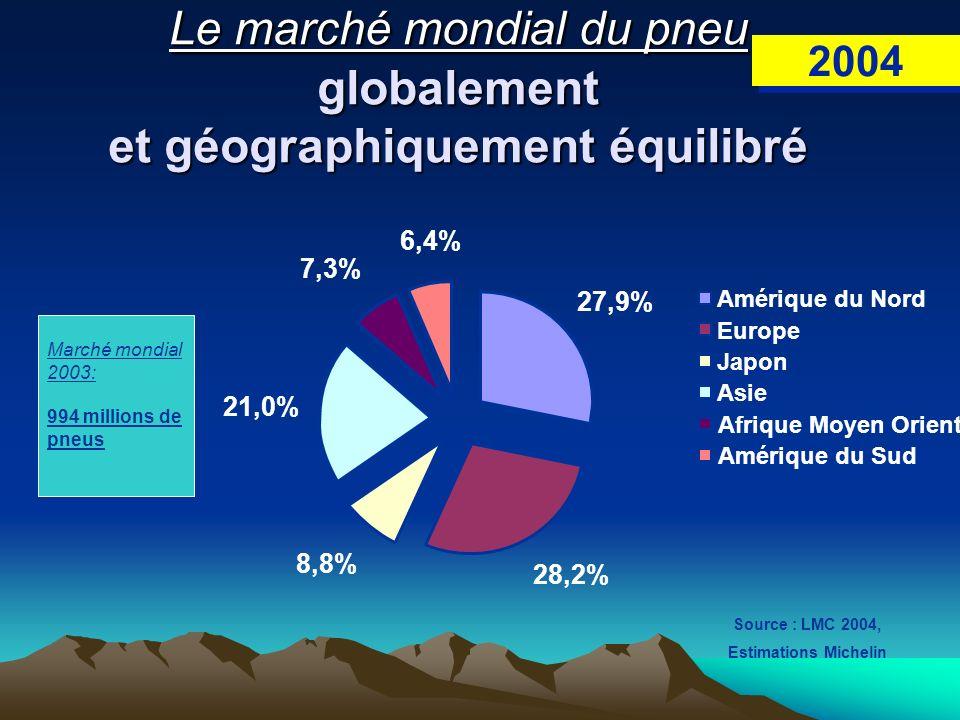 2004 Le marché mondial du pneu globalement et géographiquement équilibré Marché mondial 2003: 994 millions de pneus 27,9% 28,2% 8,8% 21,0% 7,3% 6,4% A