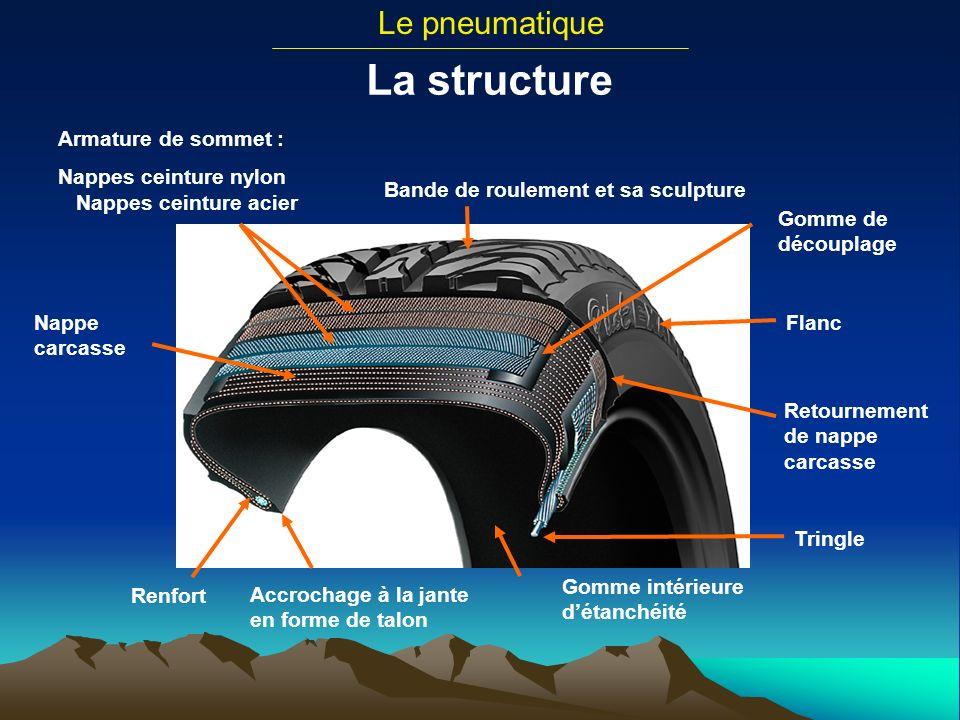 La structure Le pneumatique Tringle Retournement de nappe carcasse Flanc Bande de roulement et sa sculpture Gomme de découplage Armature de sommet : N