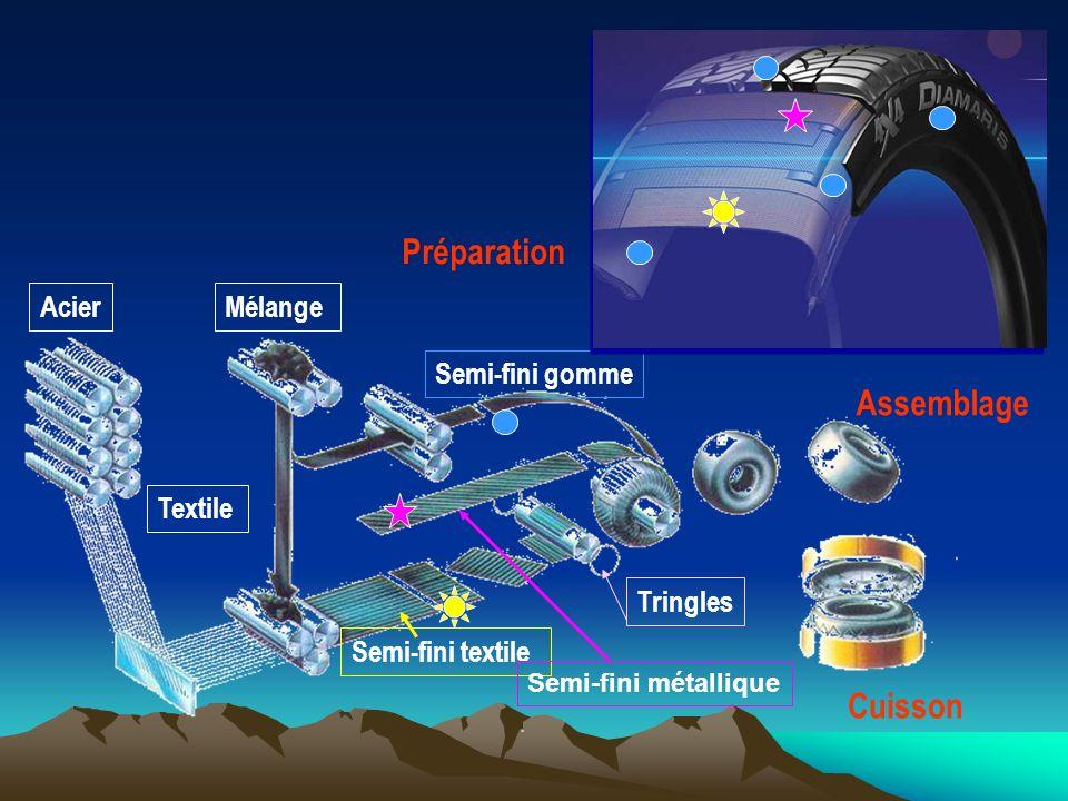 PORTER GUIDER TRANSMETTRE AMORTIR ROULER DURER Ses fonctions implicites Un produit phare : Le pneu