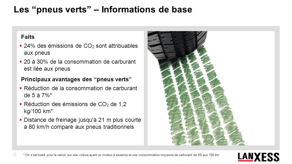 2 Les pneus verts – Informations de base Faits 24% des émissions de CO 2 sont attribuables aux pneus 20 à 30% de la consommation de carburant est liée