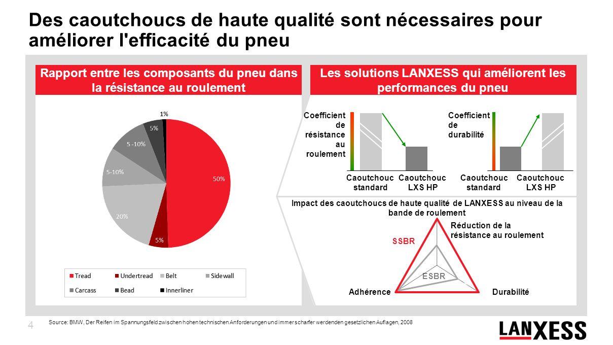 4 Des caoutchoucs de haute qualité sont nécessaires pour améliorer l'efficacité du pneu Impact des caoutchoucs de haute qualité de LANXESS au niveau d
