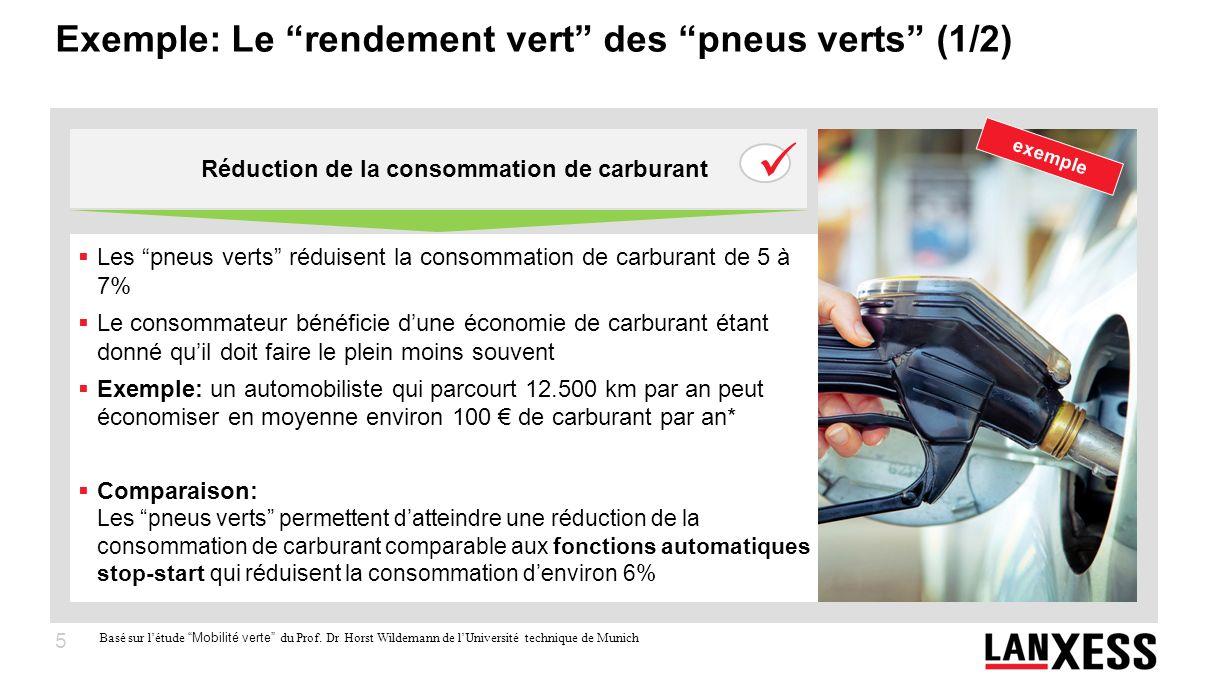5 Exemple: Le rendement vert des pneus verts (1/2) Les pneus verts réduisent la consommation de carburant de 5 à 7% Le consommateur bénéficie dune éco