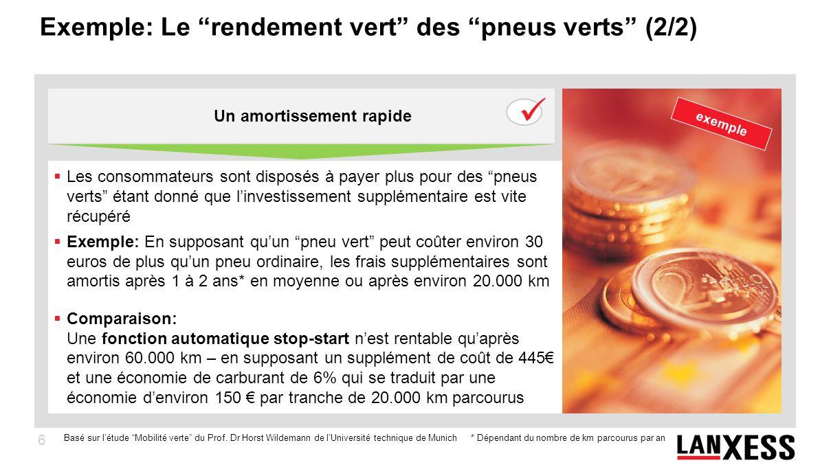 6 Les consommateurs sont disposés à payer plus pour des pneus verts étant donné que linvestissement supplémentaire est vite récupéré Exemple: En suppo