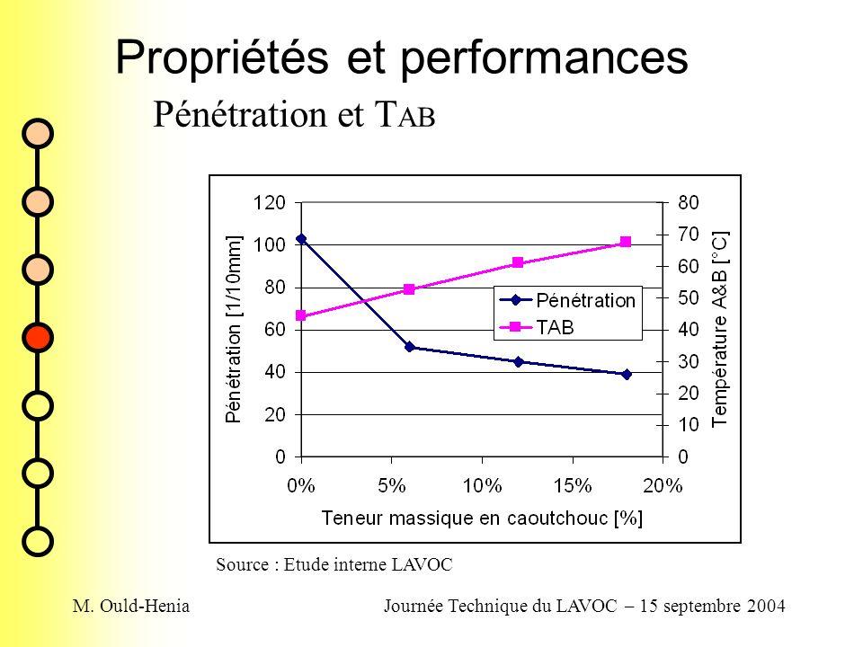 M. Ould-HeniaJournée Technique du LAVOC – 15 septembre 2004 Propriétés et performances Pénétration et T AB Source : Etude interne LAVOC