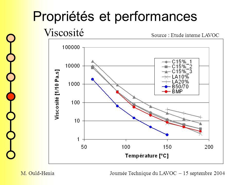 M. Ould-HeniaJournée Technique du LAVOC – 15 septembre 2004 Propriétés et performances Viscosité Source : Etude interne LAVOC