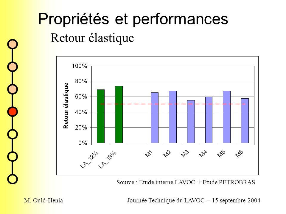 M. Ould-HeniaJournée Technique du LAVOC – 15 septembre 2004 Propriétés et performances Retour élastique Source : Etude interne LAVOC + Etude PETROBRAS