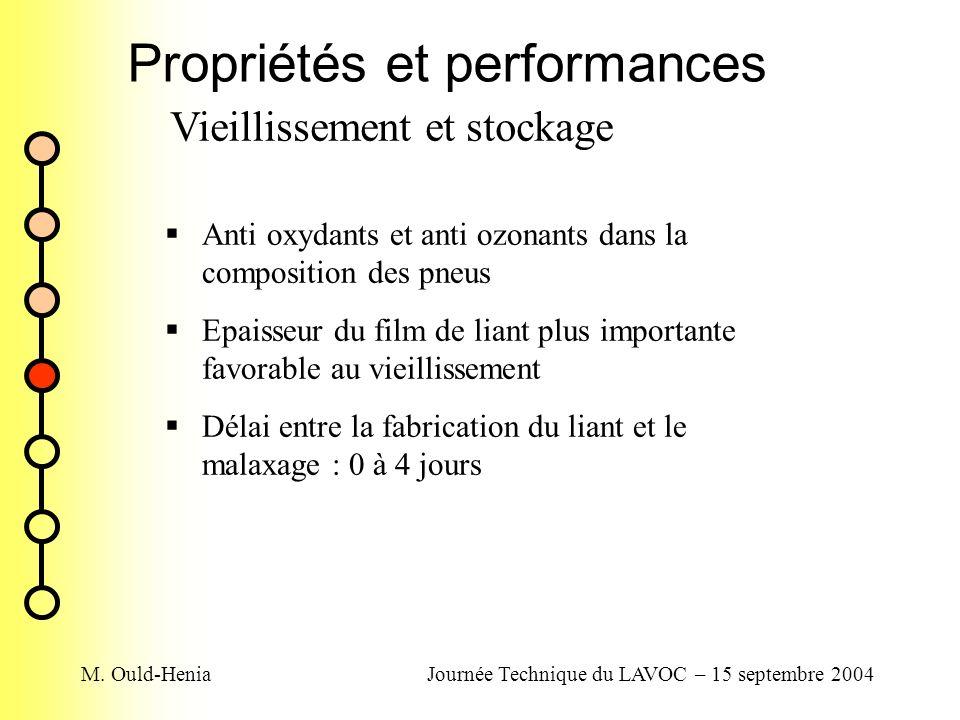M. Ould-HeniaJournée Technique du LAVOC – 15 septembre 2004 Propriétés et performances Vieillissement et stockage Anti oxydants et anti ozonants dans