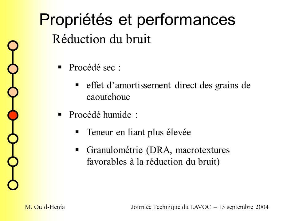 M. Ould-HeniaJournée Technique du LAVOC – 15 septembre 2004 Propriétés et performances Réduction du bruit Procédé sec : effet damortissement direct de