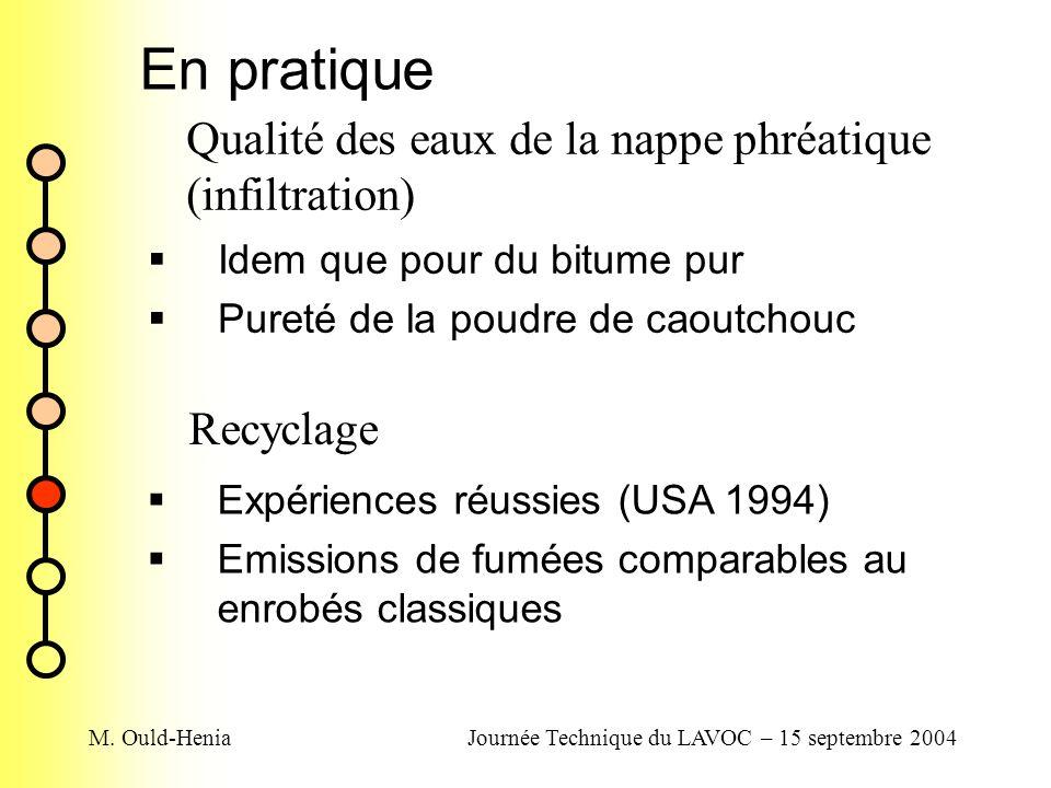 M. Ould-HeniaJournée Technique du LAVOC – 15 septembre 2004 En pratique Qualité des eaux de la nappe phréatique (infiltration) Idem que pour du bitume