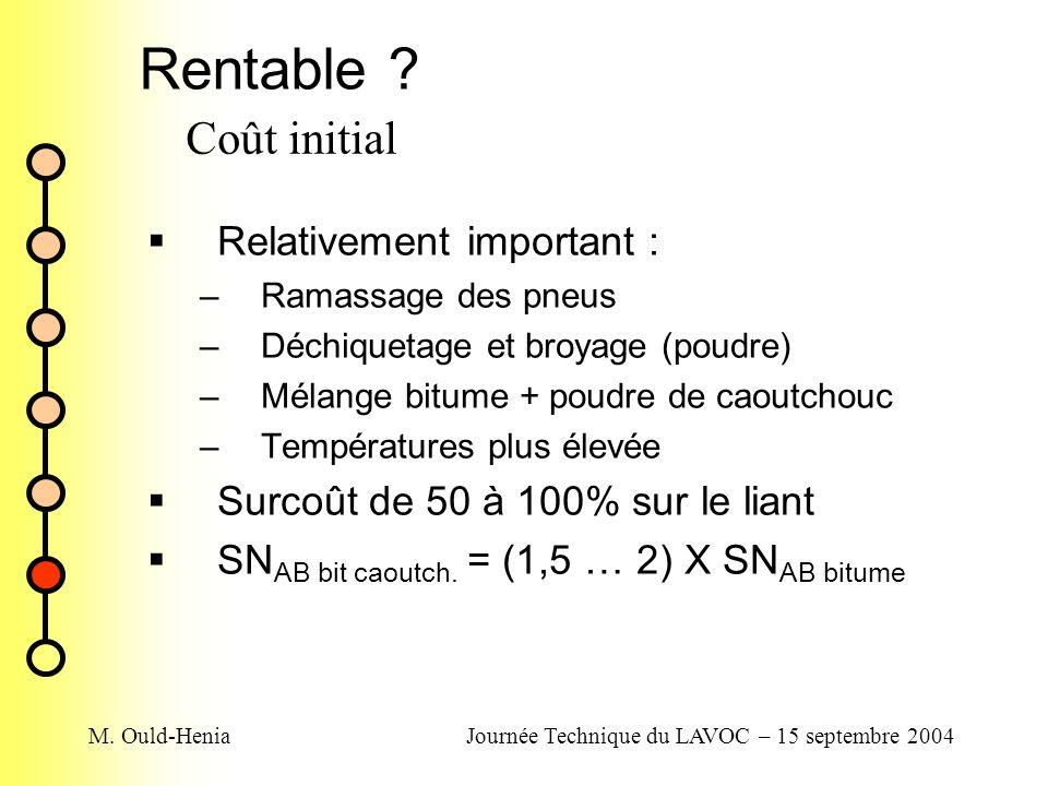 M. Ould-HeniaJournée Technique du LAVOC – 15 septembre 2004 Rentable ? Relativement important : –Ramassage des pneus –Déchiquetage et broyage (poudre)