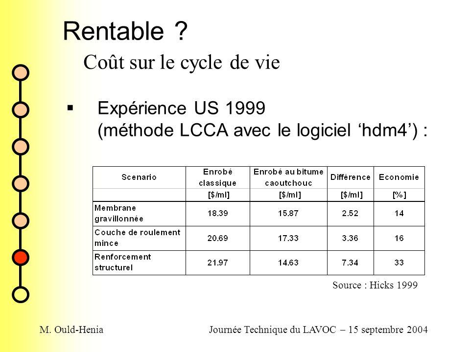 M. Ould-HeniaJournée Technique du LAVOC – 15 septembre 2004 Rentable ? Expérience US 1999 (méthode LCCA avec le logiciel hdm4) : Coût sur le cycle de