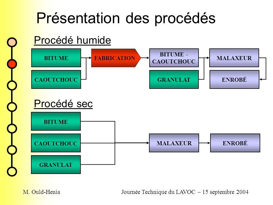 M. Ould-HeniaJournée Technique du LAVOC – 15 septembre 2004 Présentation des procédés BITUME CAOUTCHOUCGRANULAT BITUME - CAOUTCHOUC MALAXEUR ENROBÉ FA