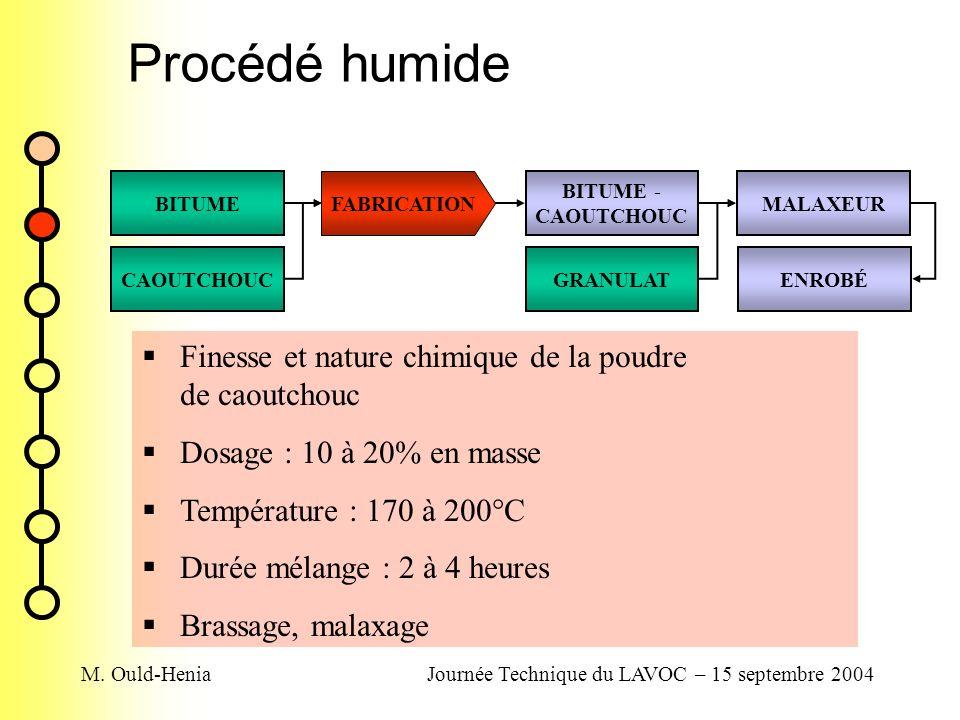 M. Ould-HeniaJournée Technique du LAVOC – 15 septembre 2004 Procédé humide BITUME CAOUTCHOUCGRANULAT BITUME - CAOUTCHOUC MALAXEUR ENROBÉ FABRICATION F