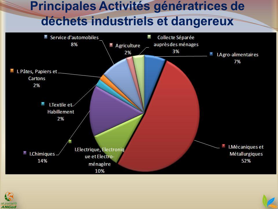 Principales Activités génératrices de déchets industriels et dangereux