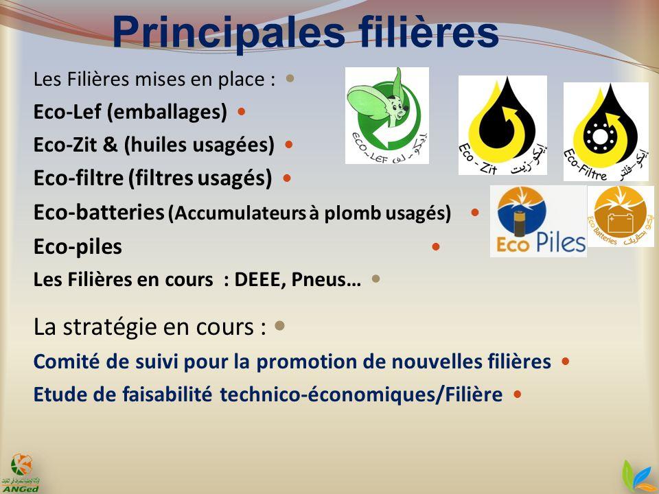 Principales filières Les Filières mises en place : Eco-Lef (emballages) Eco-Zit & (huiles usagées) Eco-filtre (filtres usagés) Eco-batteries (Accumula