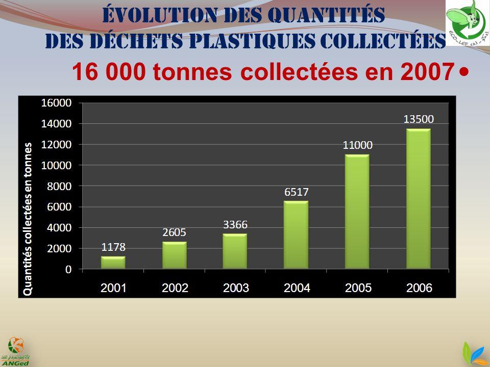 Évolution des quantités des déchets plastiques collectées 16 000 tonnes collectées en 2007