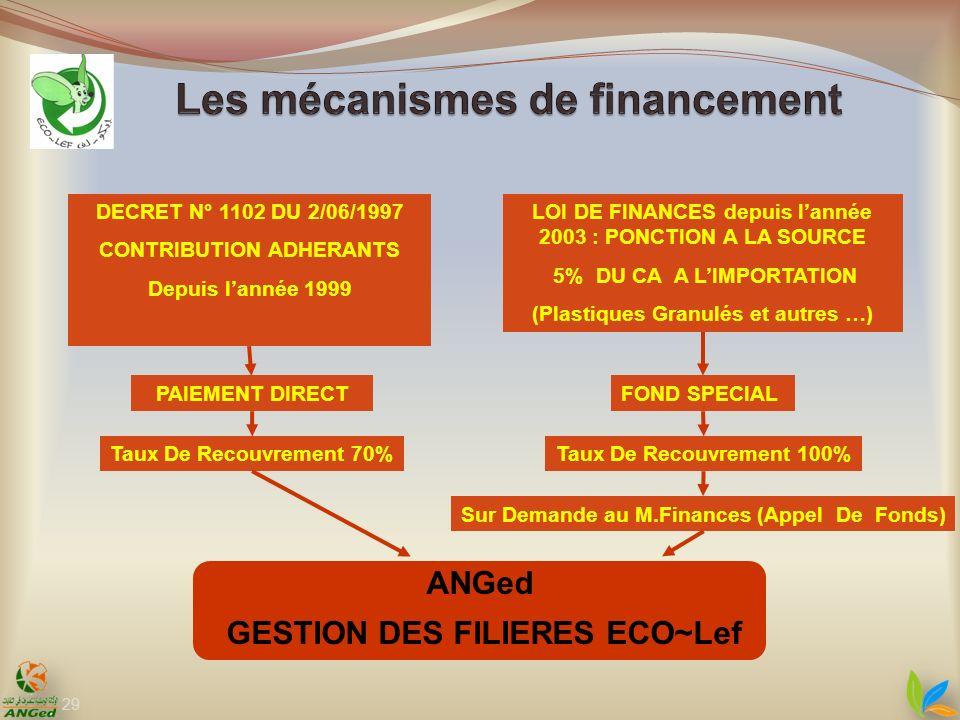 29 DECRET N° 1102 DU 2/06/1997 CONTRIBUTION ADHERANTS Depuis lannée 1999 LOI DE FINANCES depuis lannée 2003 : PONCTION A LA SOURCE 5% DU CA A LIMPORTA