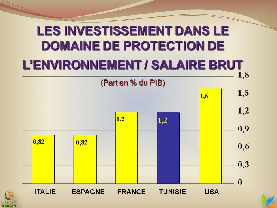 LES INVESTISSEMENT DANS LE DOMAINE DE PROTECTION DE LENVIRONNEMENT / SALAIRE BRUT (Part en % du PIB) ITALIEESPAGNEFRANCETUNISIEUSA