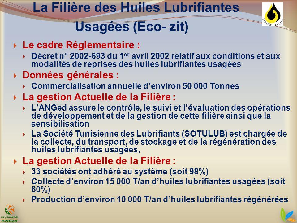 La Filière des Huiles Lubrifiantes Usagées (Eco- zit) Le cadre Réglementaire : Décret n° 2002-693 du 1 er avril 2002 relatif aux conditions et aux mod