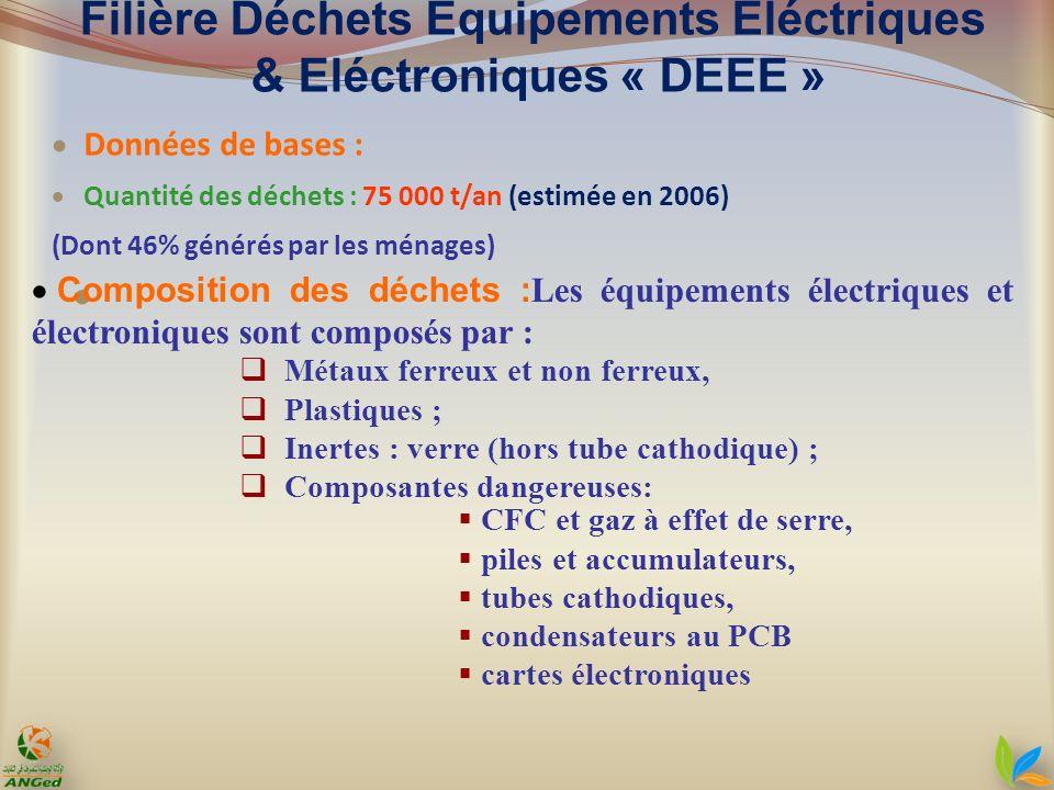 Données de bases : Quantité des déchets : 75 000 t/an (estimée en 2006) (Dont 46% générés par les ménages) Composition des déchets : Les équipements é