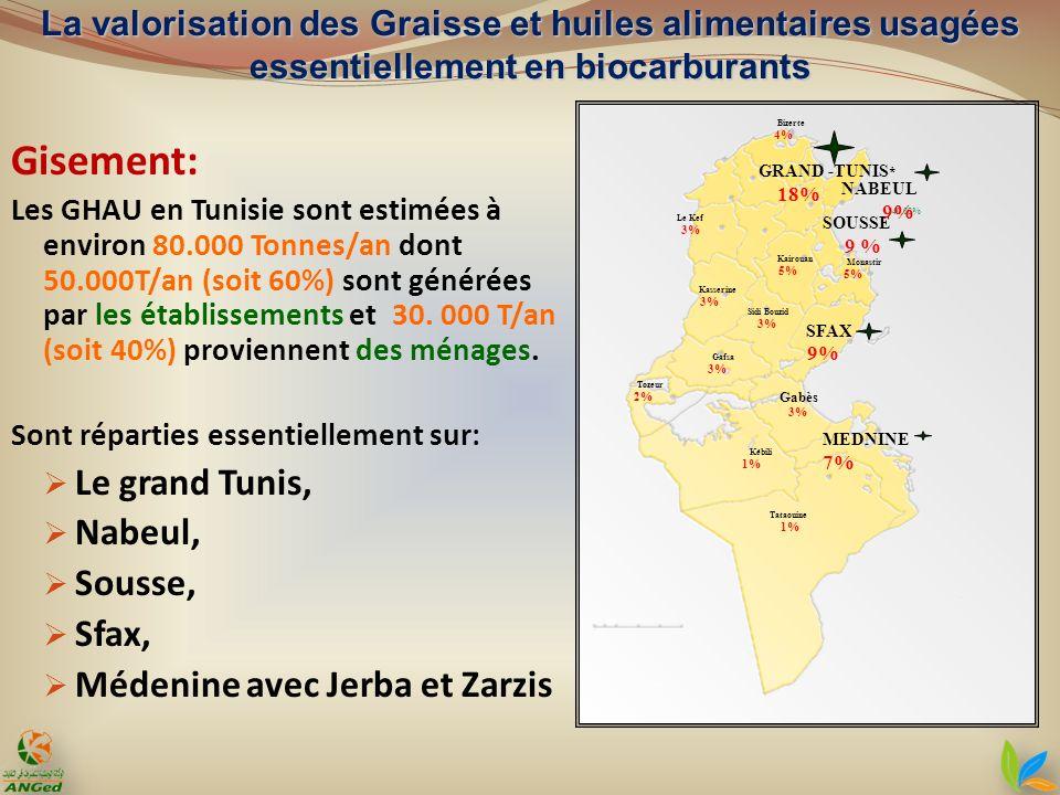 Gisement: Les GHAU en Tunisie sont estimées à environ 80.000 Tonnes/an dont 50.000T/an (soit 60%) sont générées par les établissements et 30. 000 T/an
