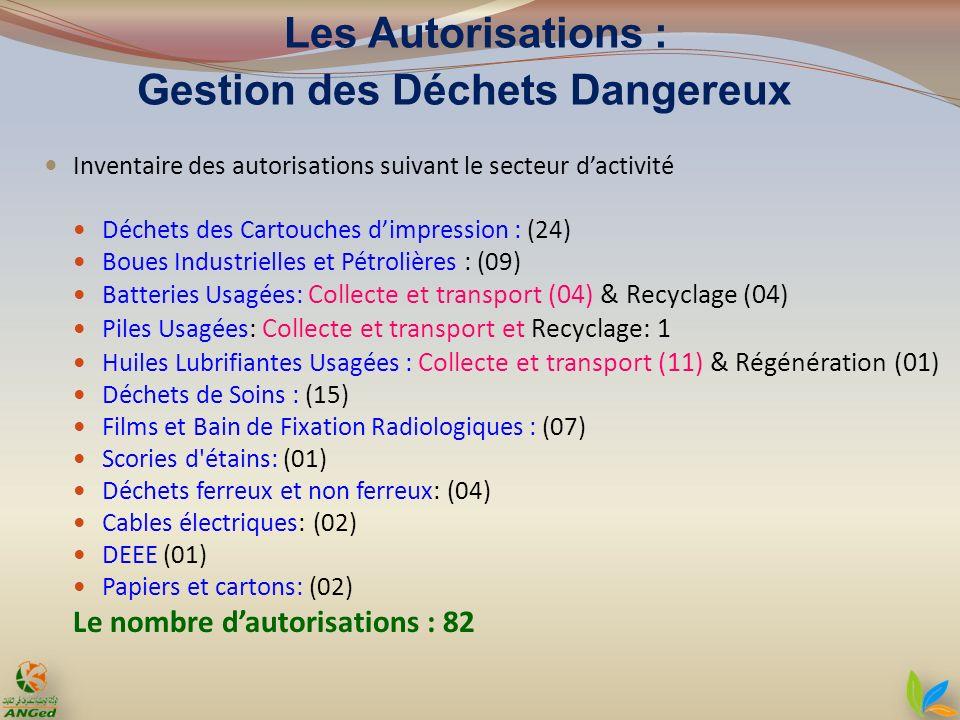 Les Autorisations : Gestion des Déchets Dangereux Inventaire des autorisations suivant le secteur dactivité Déchets des Cartouches dimpression : (24)