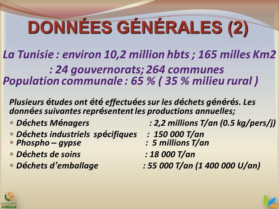 Gisement: Les GHAU en Tunisie sont estimées à environ 80.000 Tonnes/an dont 50.000T/an (soit 60%) sont générées par les établissements et 30.