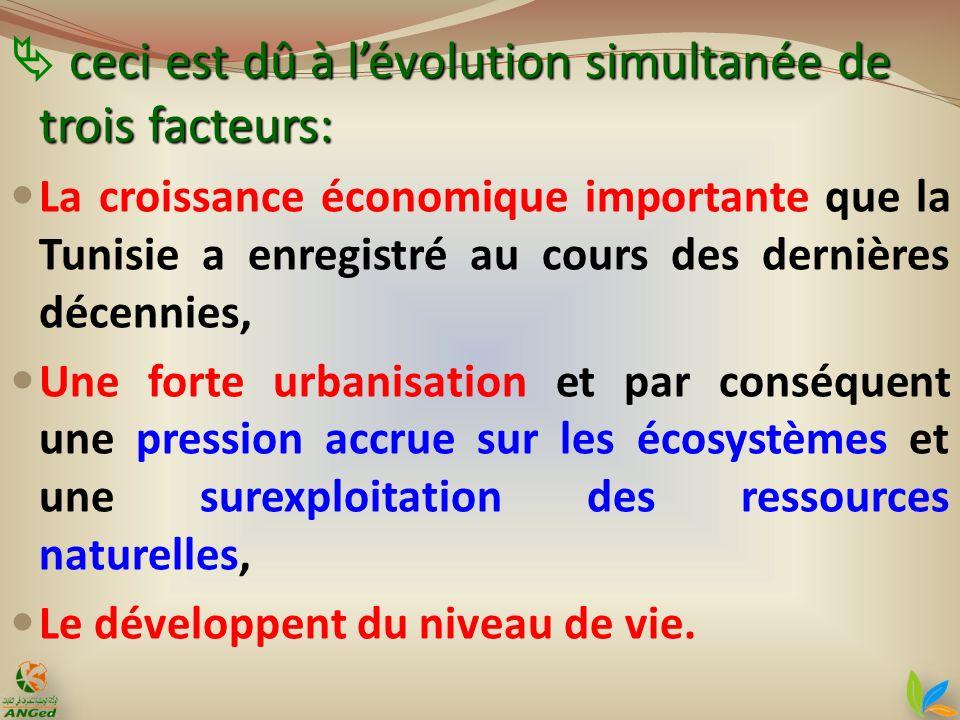ceci est dû à lévolution simultanée de trois facteurs: La croissance économique importante que la Tunisie a enregistré au cours des dernières décennie