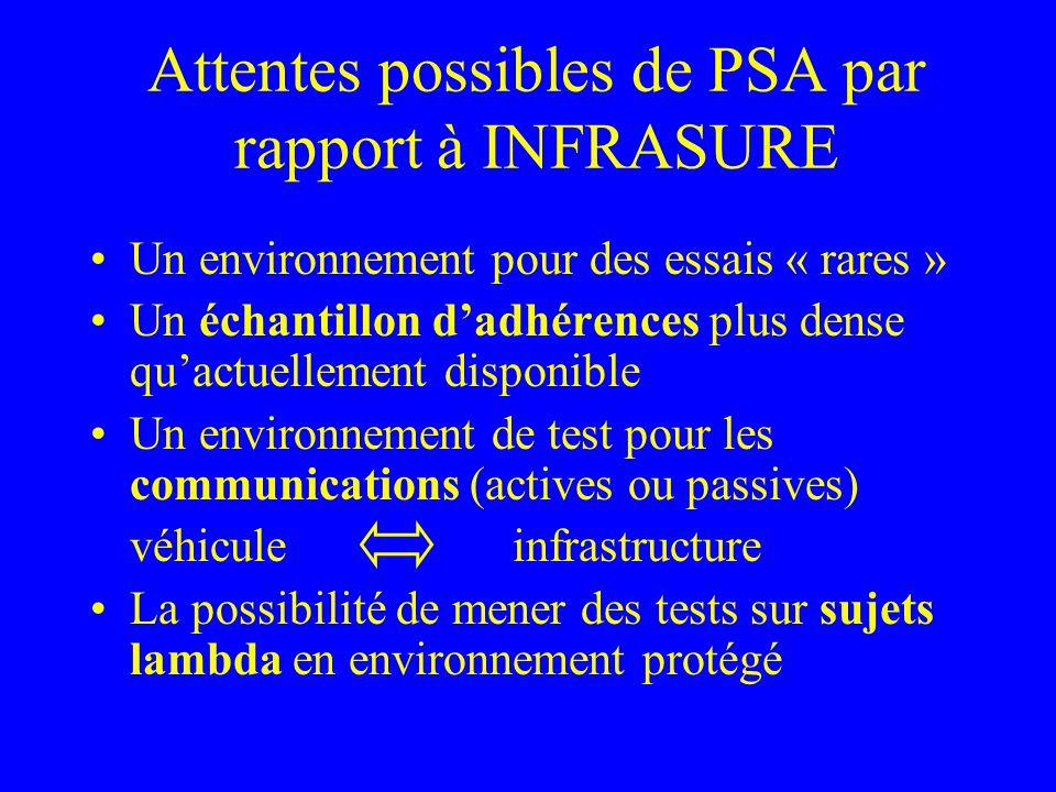 Questions ouvertes Instrumentation des conducteurs (vidéo, oculométrie …) .