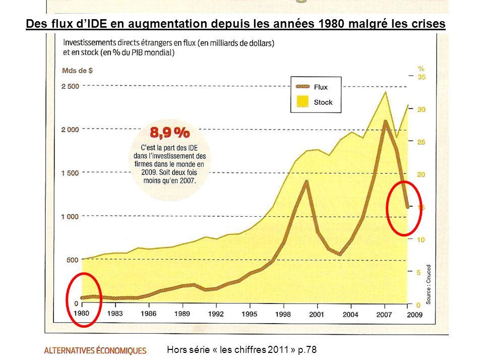 Hors série « les chiffres 2011 » p.78 Des flux dIDE en augmentation depuis les années 1980 malgré les crises