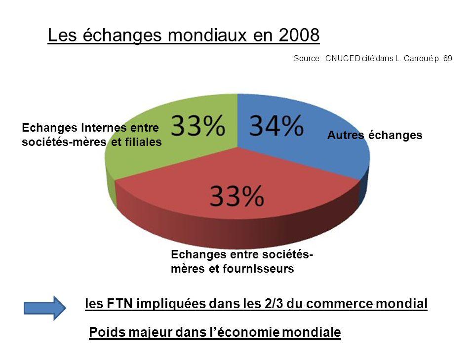 Les échanges mondiaux en 2008 Source : CNUCED cité dans L. Carroué p. 69 Echanges internes entre sociétés-mères et filiales Echanges entre sociétés- m
