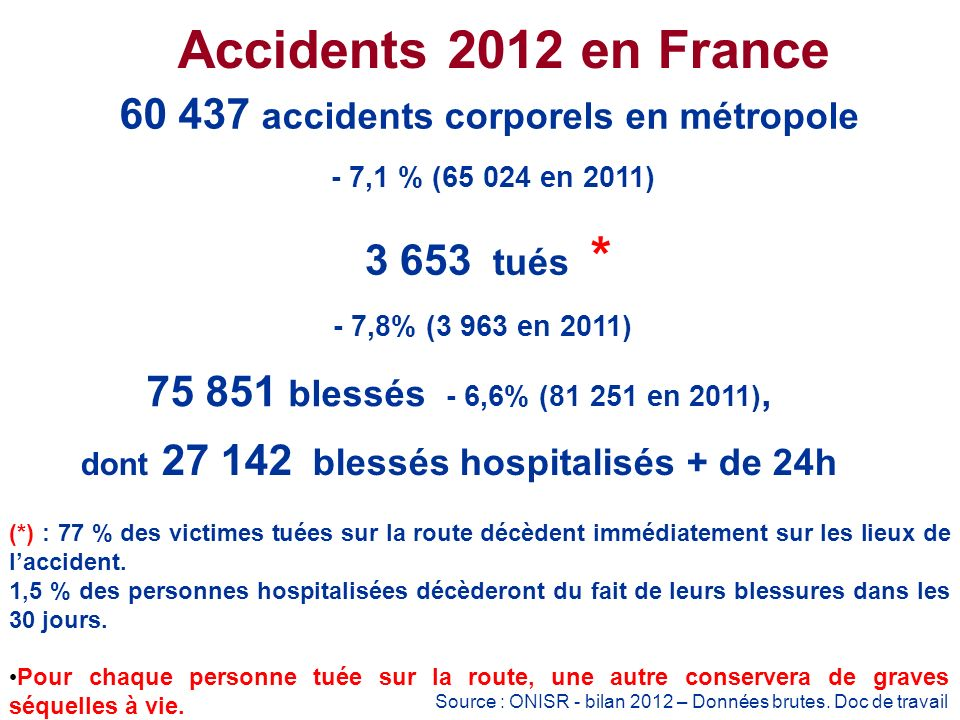 Source : ONISR - bilan 2012 – Données brutes.
