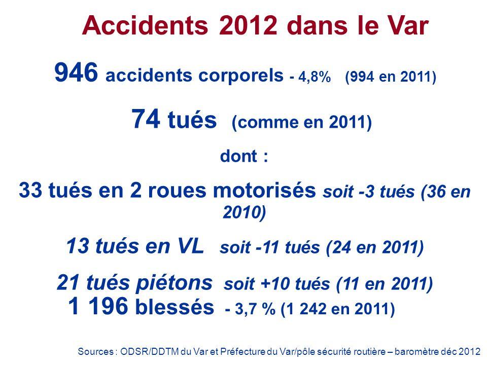 946 accidents corporels - 4,8% (994 en 2011) Accidents 2012 dans le Var 74 tués (comme en 2011) dont : 33 tués en 2 roues motorisés soit -3 tués (36 en 2010) 13 tués en VL soit -11 tués (24 en 2011) 21 tués piétons soit +10 tués (11 en 2011) Sources : ODSR/DDTM du Var et Préfecture du Var/pôle sécurité routière – baromètre déc 2012 1 196 blessés - 3,7 % (1 242 en 2011)