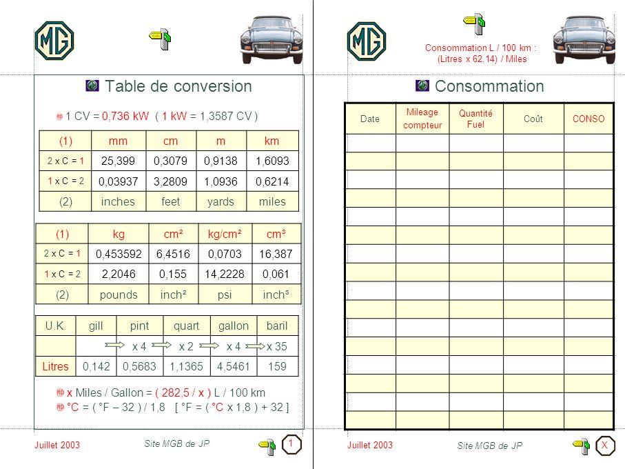 Juillet 2003 Site MGB de JP Juillet 2003 Site MGB de JP Table de conversion 1 CV = 0,736 kW ( 1 kW = 1,3587 CV ) x Miles / Gallon = ( 282,5 / x ) L /