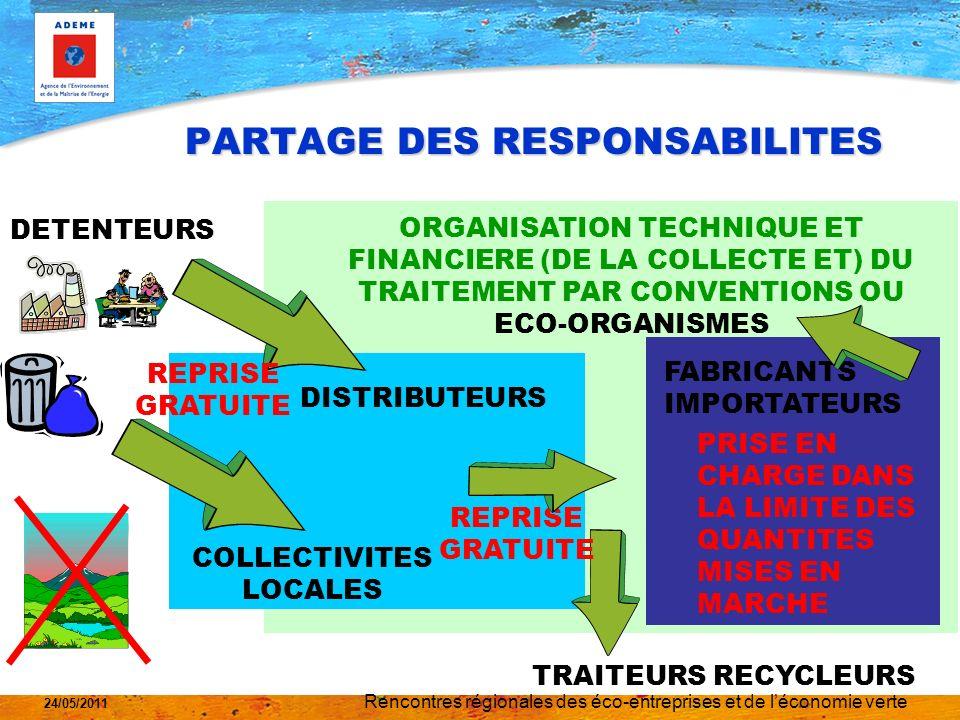 Rencontres régionales des éco-entreprises et de léconomie verte 24/05/2011 QUI PAYE QUOI .