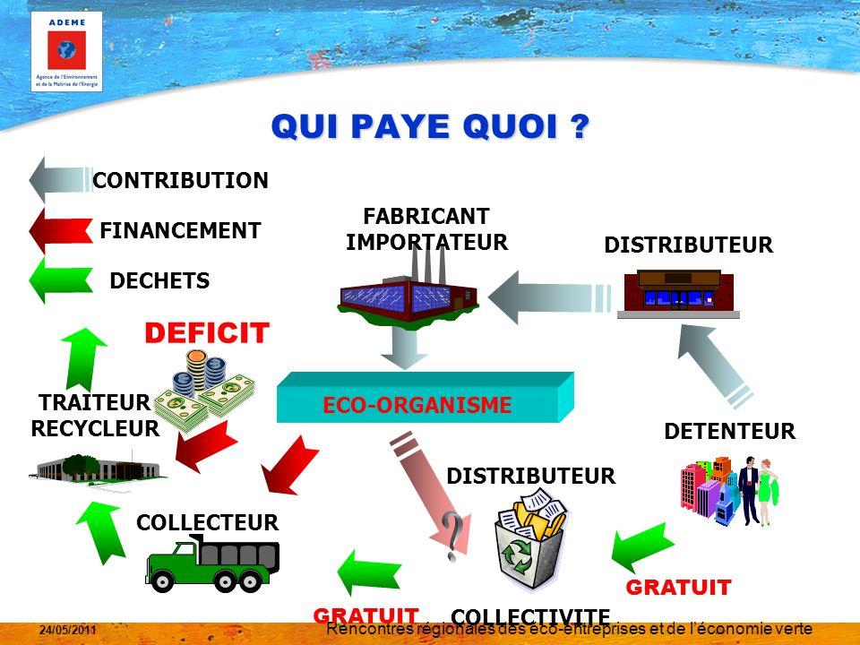 Rencontres régionales des éco-entreprises et de léconomie verte 24/05/2011 La filière DEEE pros