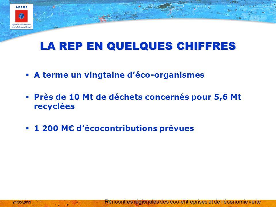 Rencontres régionales des éco-entreprises et de léconomie verte 24/05/2011 LA REP EN QUELQUES CHIFFRES A terme un vingtaine déco-organismes Près de 10 Mt de déchets concernés pour 5,6 Mt recyclées 1 200 M décocontributions prévues