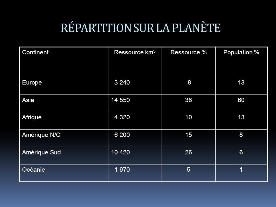 RÉPARTITION SUR LA PLANÈTE ContinentRessource km 3 Ressource %Population % Europe 3 240 813 Asie14 5503660 Afrique 4 3201013 Amérique N/C 6 200158 Amérique Sud10 420266 Océanie 1 97051