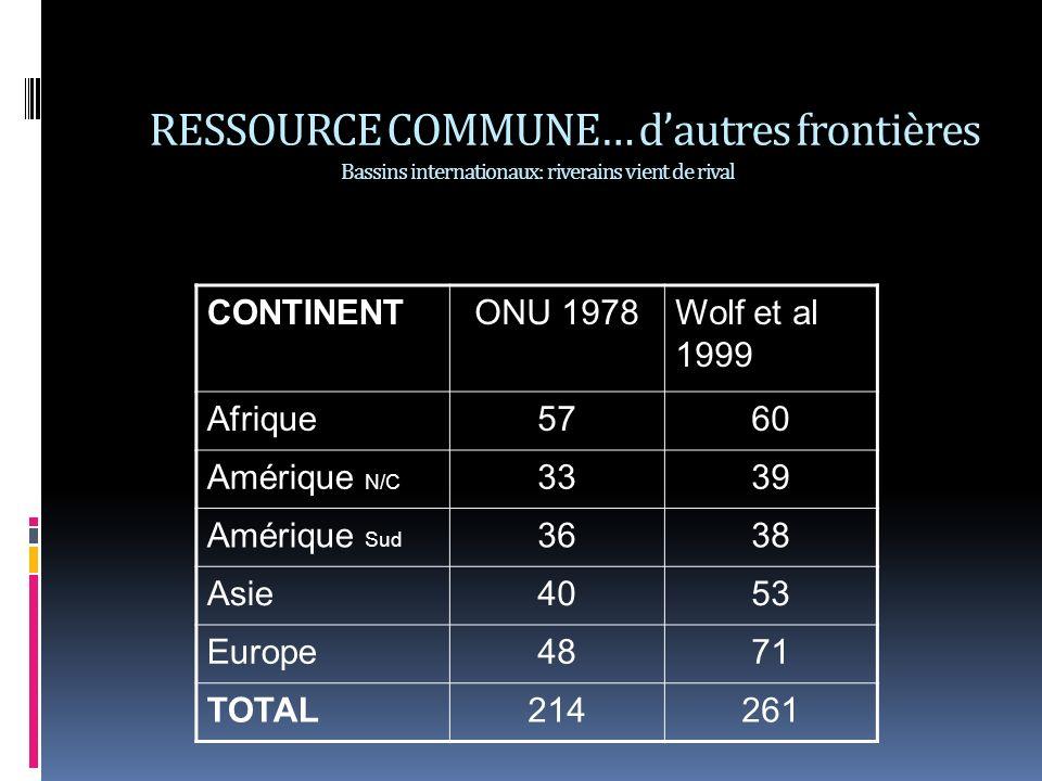 RESSOURCE COMMUNE… dautres frontières Bassins internationaux: riverains vient de rival CONTINENTONU 1978Wolf et al 1999 Afrique5760 Amérique N/C 3339 Amérique Sud 3638 Asie4053 Europe4871 TOTAL214261