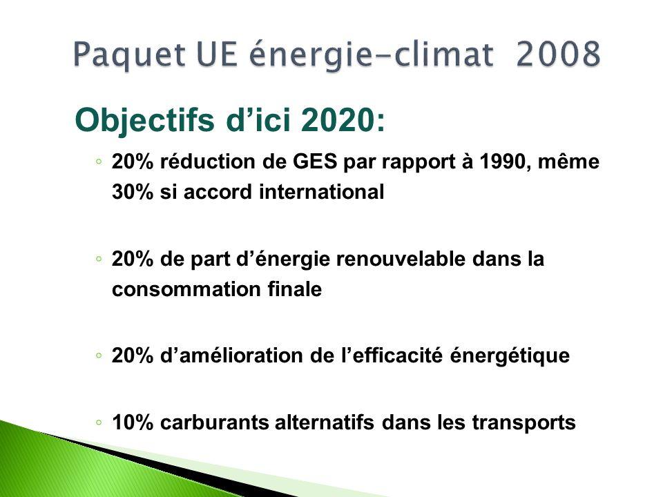 Objectifs dici 2020: 20% réduction de GES par rapport à 1990, même 30% si accord international 20% de part dénergie renouvelable dans la consommation finale 20% damélioration de lefficacité énergétique 10% carburants alternatifs dans les transports