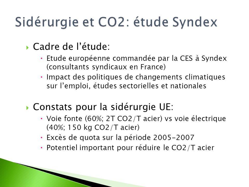 Cadre de létude: Etude européenne commandée par la CES à Syndex (consultants syndicaux en France) Impact des politiques de changements climatiques sur lemploi, études sectorielles et nationales Constats pour la sidérurgie UE: Voie fonte (60%; 2T CO2/T acier) vs voie électrique (40%; 150 kg CO2/T acier) Excès de quota sur la période 2005-2007 Potentiel important pour réduire le CO2/T acier